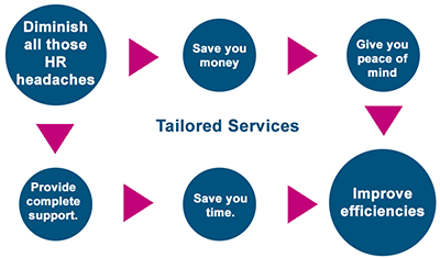 Tailored-Services-arrows-copy.png